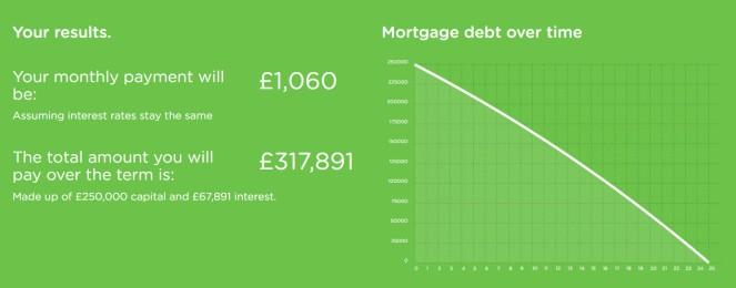 mortgage 2%