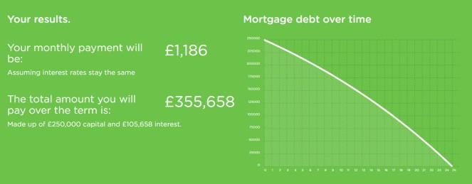 mortgage 3%